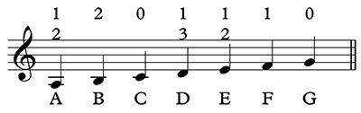 A music score